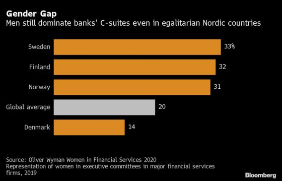 Bank Ratings Get Sex-Equality Revamp, Exposing Nordic Edge