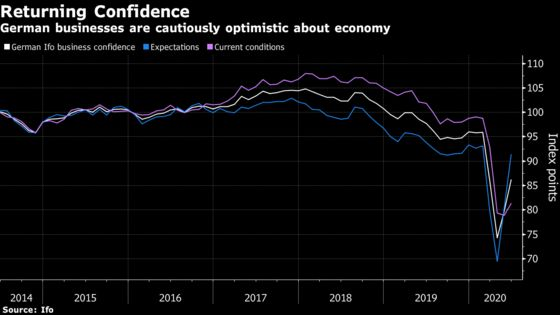 Charting the Global Economy: That's Not a V-Shaped Recovery