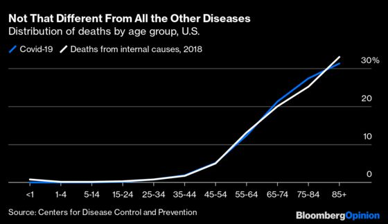 Covid-19 Mainly Kills Old People. So Do Most Other Diseases.