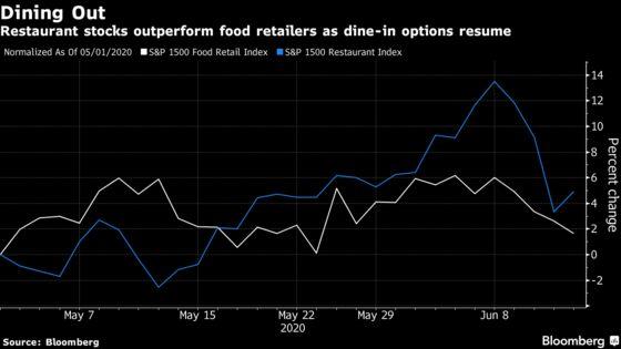 Open Restaurants, Return to Work Leave Grocery Stocks in Limbo
