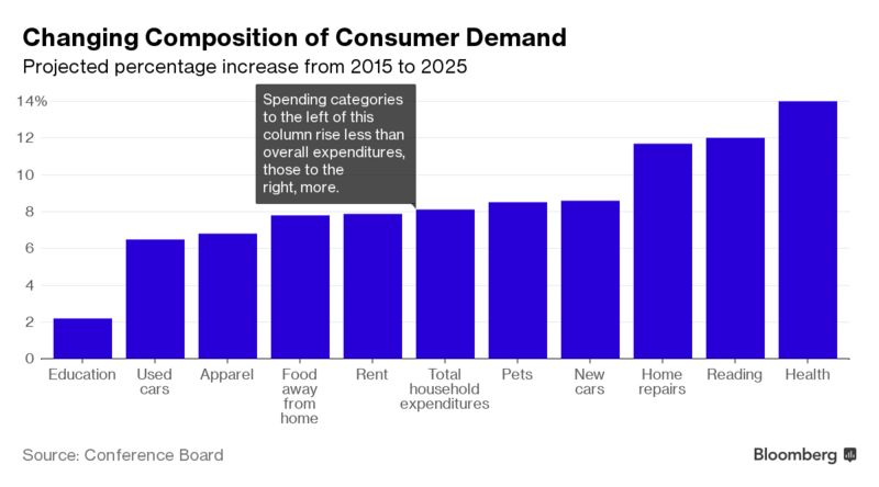 Expected Changes In Consumer Demand