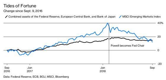 Emerging Markets Meet Tighter Money