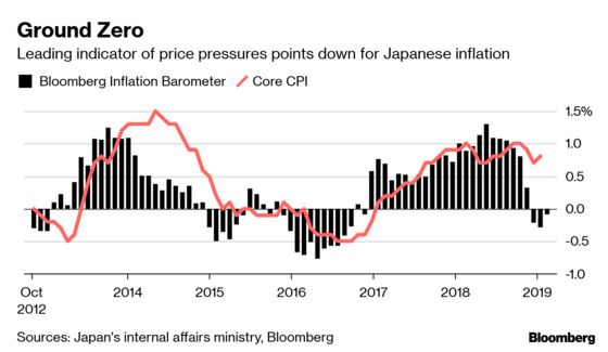Japan Price Barometer Points to Deflation Risk This Summer