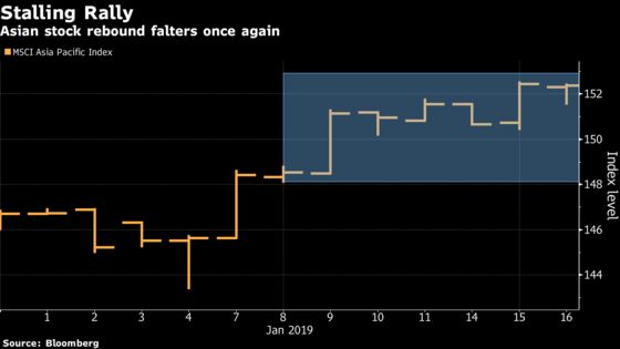 There's No Momentum in This Market: Asia Stock Rally Fails Again
