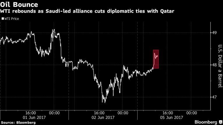 Gulf Crisis Escalates as Saudi-led Alliance Cuts Diplomatic