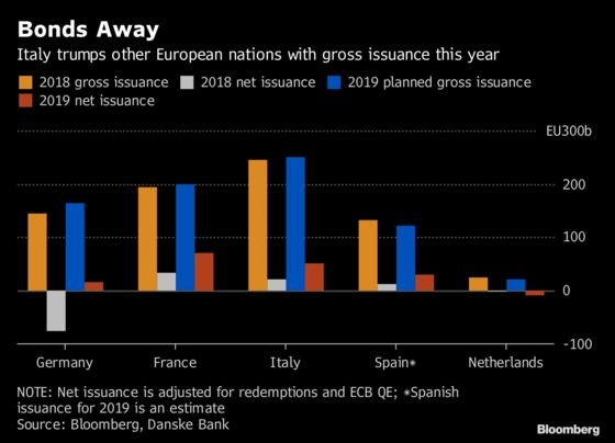 Italian Bonds Are Enjoying a New Start After 2018's Market Rout