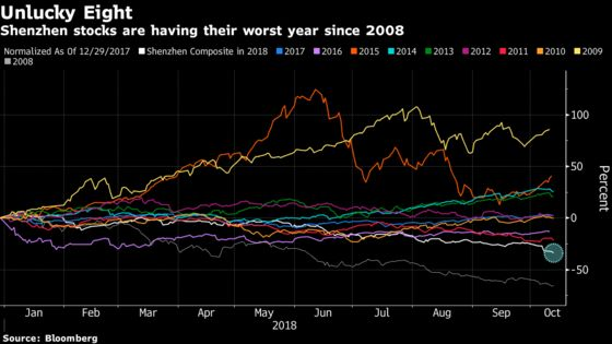 China's Forced Stock Sales Make a Bad Year Worse for Shenzhen