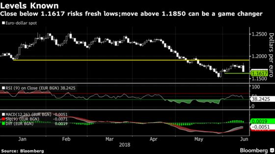 Euro Bulls Still Have a Fighting Chance, Just Not on Draghi Days