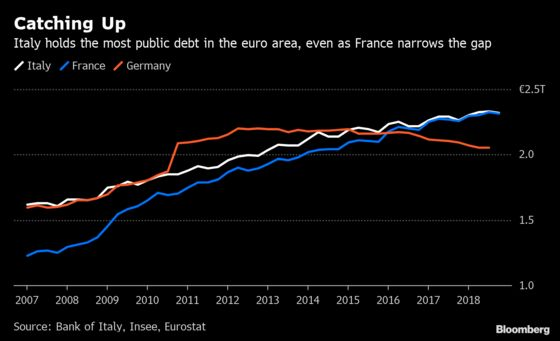 Italy Still Is Europe's Debt King, But France Gets Closer