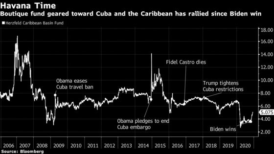 Traders Pile Into Boutique Cuba Fund in Bet on Biden Detente