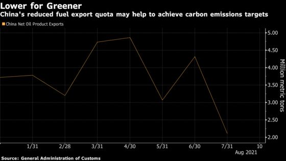 China's Green Targets Seen as One Reason for Fuel Quota Cut
