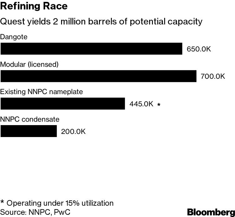 Mini-Refineries Race Billionaire to Fix Nigerian Fuel Crisis