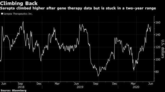 Sarepta Gene Therapy Win Helps to Validate Broader Platform