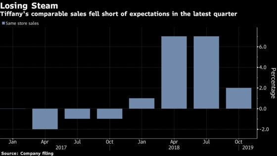Tiffany Down Most Since 2015 With Chinese Tourists Spending Less