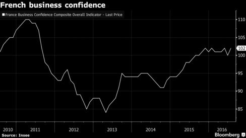French business confidence gains after Brexit vote