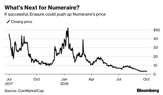 The Tinder for Markets Is Run on Crypto