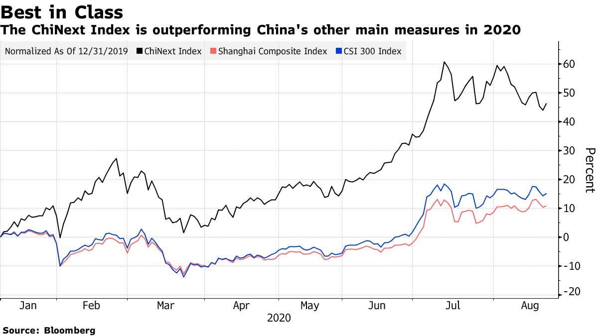 The ChiNext Index is outperforming China's other main measures in 2020