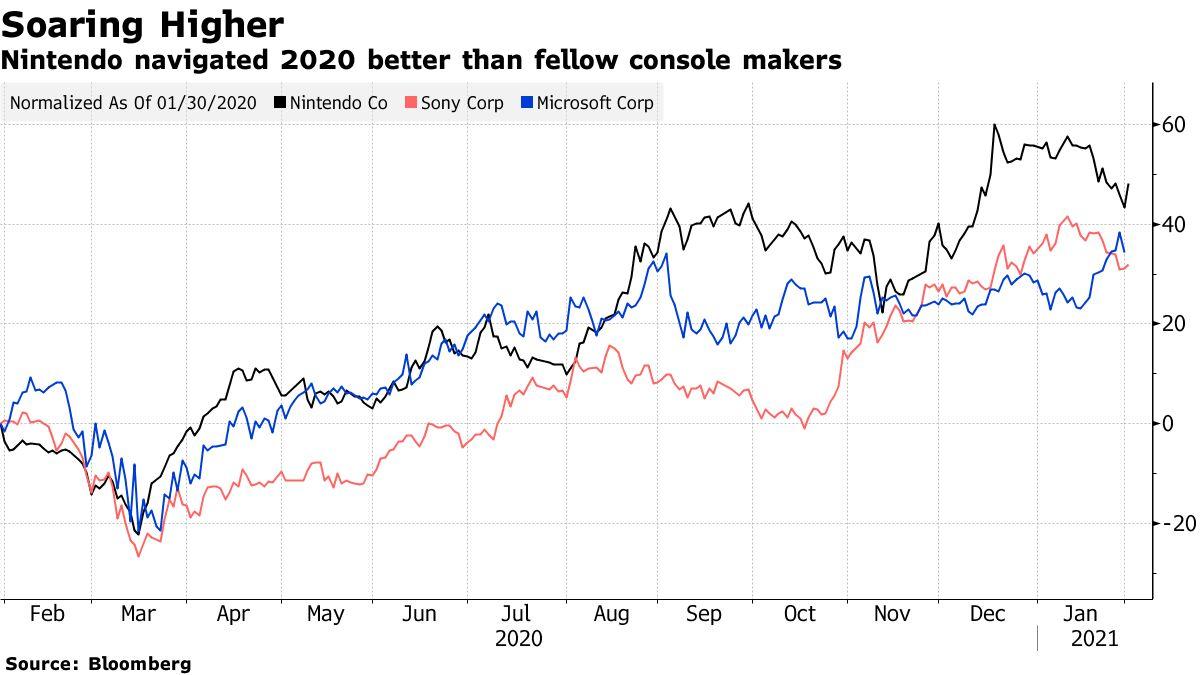 Nintendo navigated 2020 better than fellow console makers