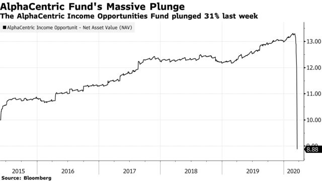The AlphaCentric Income Opportunities Fund plunged 31% last week