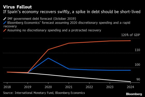 Spain's Government Must Do More Now or Face a Debt Spiral