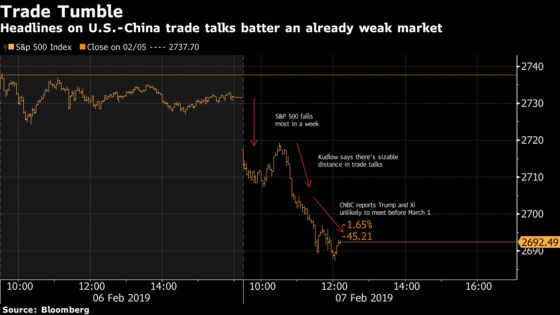 U.S. Stocks Fall on Pessimism Over Trade, Growth: Markets Wrap