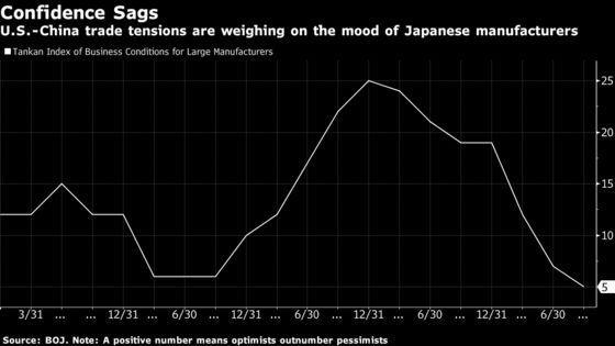 Gloomier Japanese Manufacturers Unlikely to Move Needle at BOJ