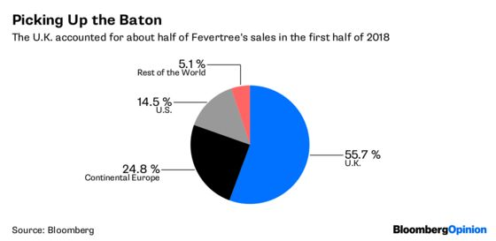 Fevertree Can Stay Fizzy if It Cracks America