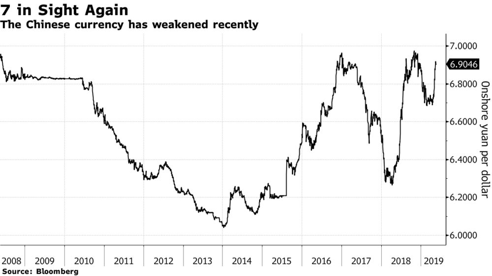 Asian Central Banks Move to Curb Rapid Currency Declines