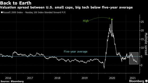 Stocks Rise as Strong Data Rekindle Value Rotation: Markets Wrap