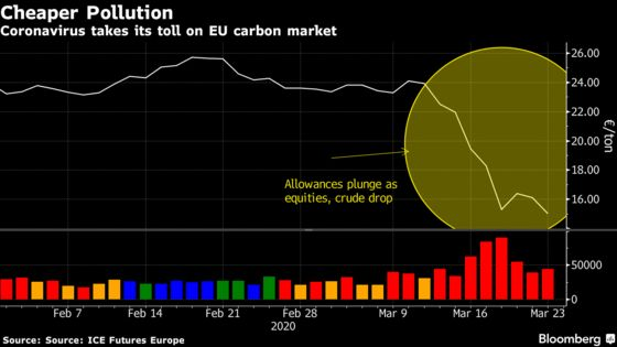 Plunge In Pollution Cost Is Hindering a Key Green Ambition