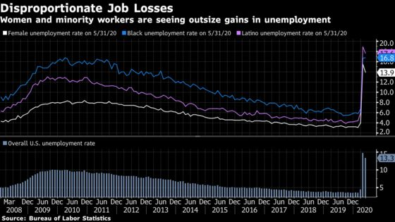 Powell Emphasizes Inequality in Pandemic-Fueled Job Losses