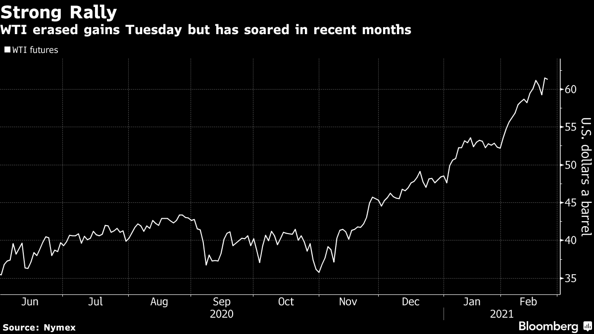 WTI erased gains Tuesday but has soared in recent months