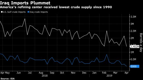 U.S. Gulf Gets Least Crude in Decades as Iraqi Imports Dive