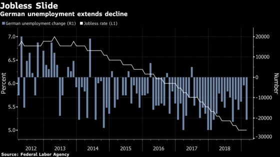 German Unemployment Falls as Firms Regard Slowdown as Temporary