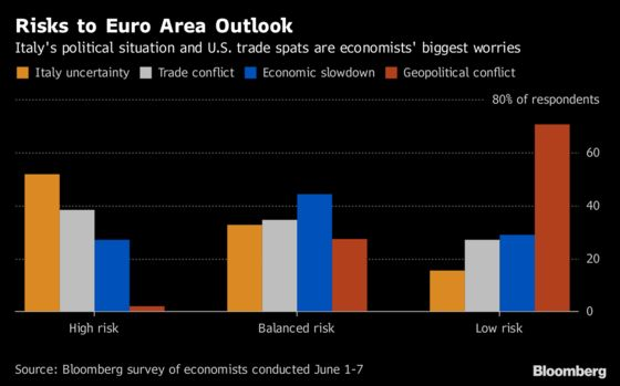 Italy and Trade Top Euro Area Risks With ECB Set to Meet: Chart