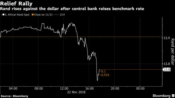 Rand Rallies on Optimism Today's Rate Hike Isn't Just a One-Off