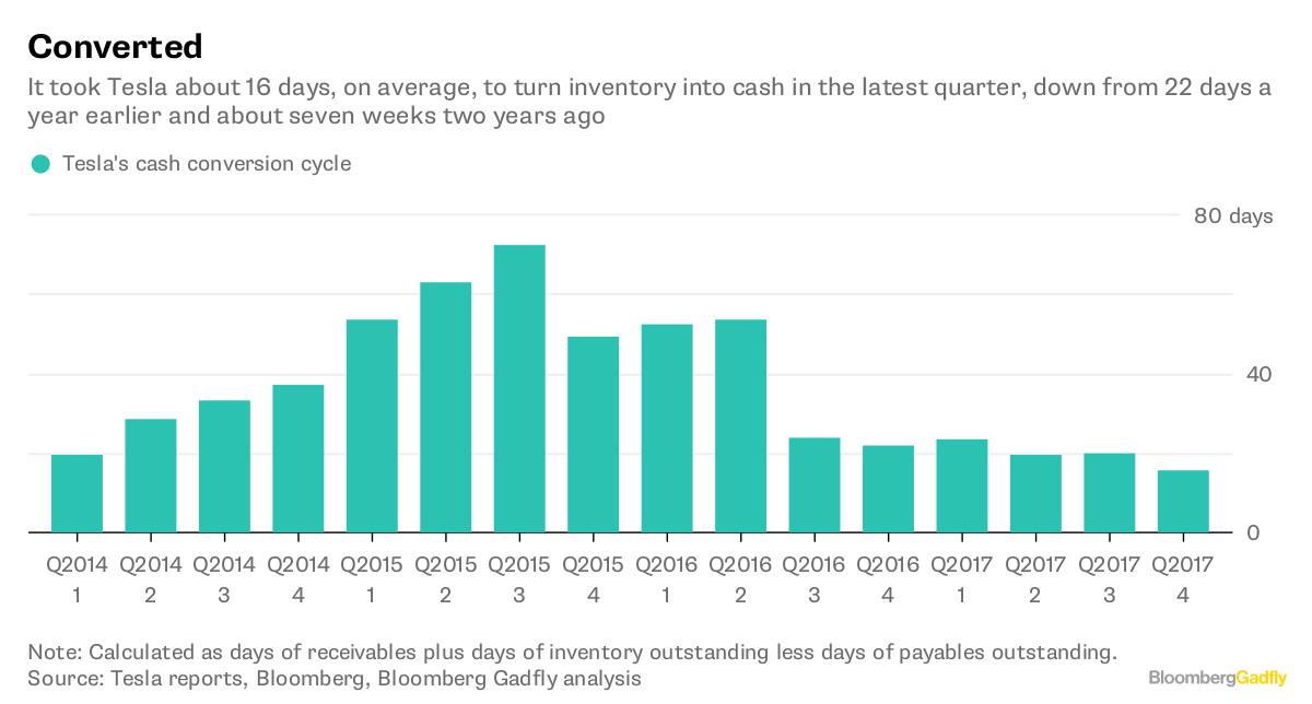 negative cash conversion cycle pdf