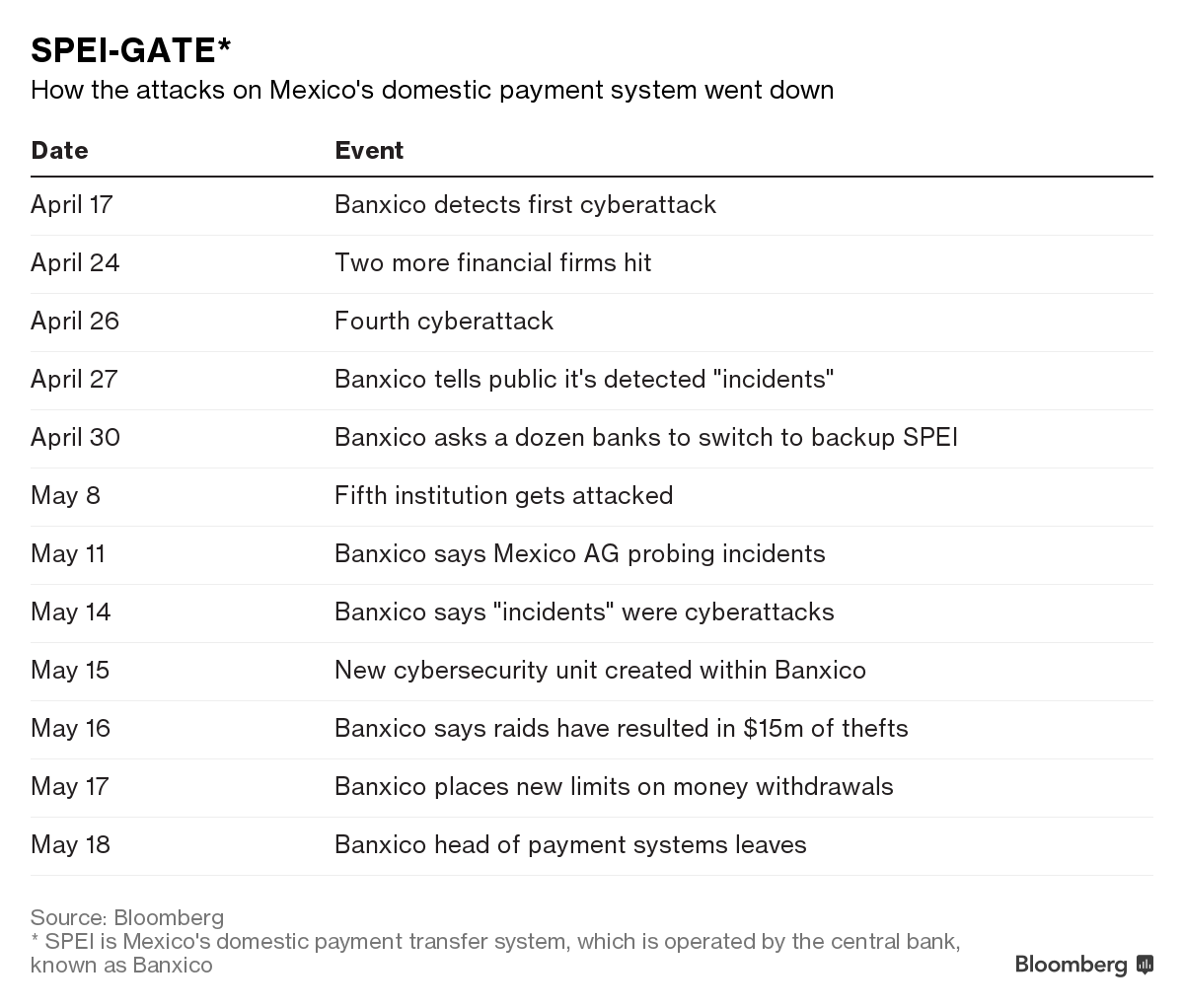 Mexico Foiled A 110 Million Bank Heist Then Kept It Secret Wiring Money Swift Number Spei Is Mexicos Domestic Payment Transfer System Which Operated By The Central Known As Banxico