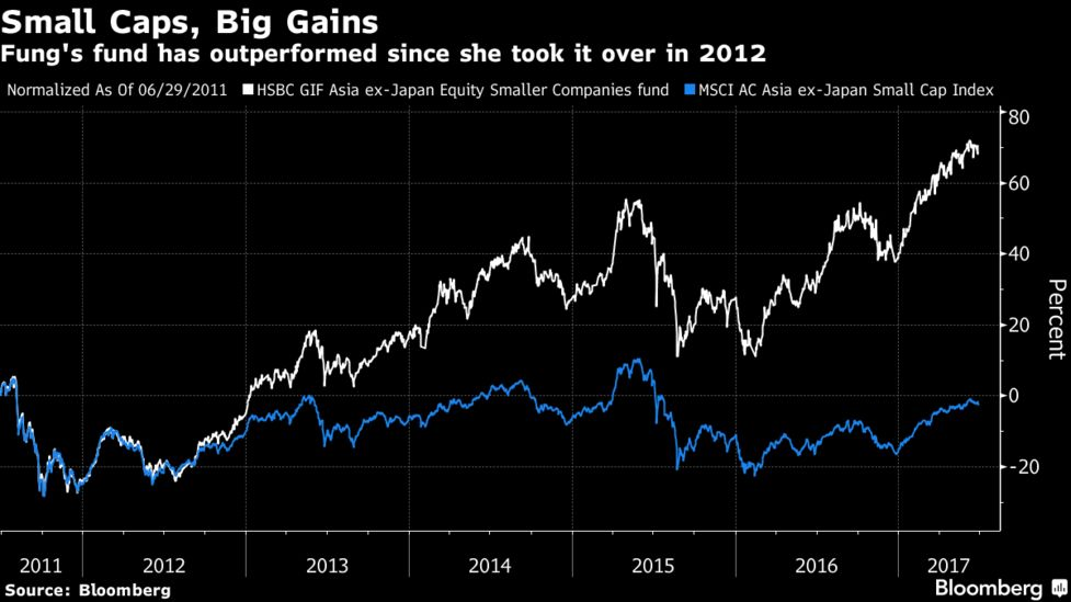 Inside the Red-Hot Stock Fund That's Turning Down New Money - Bloomberg