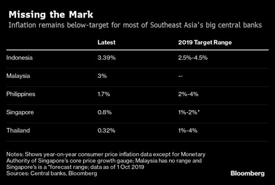 Inflation Surprises in Southeast Asia's Two Biggest Economies