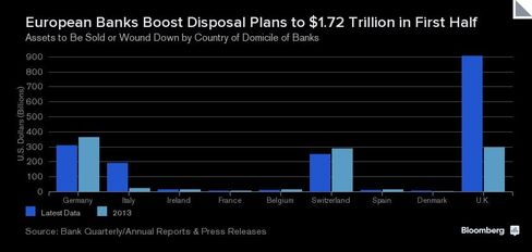 CHART: Europe Banks Boost Disposal Plans to $1.72 Trillion