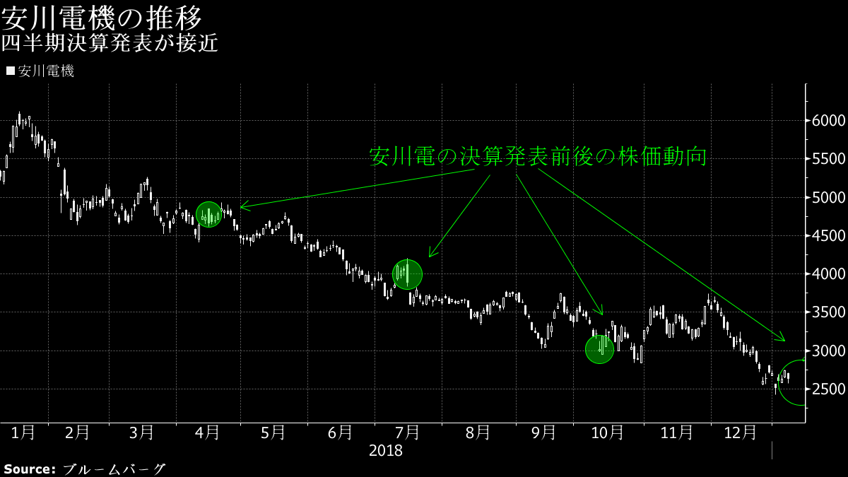株価 の 安川 電機