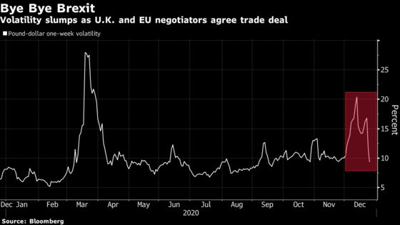 Pound Greets Historic Deal With a Whimper as Economic Woes Brew