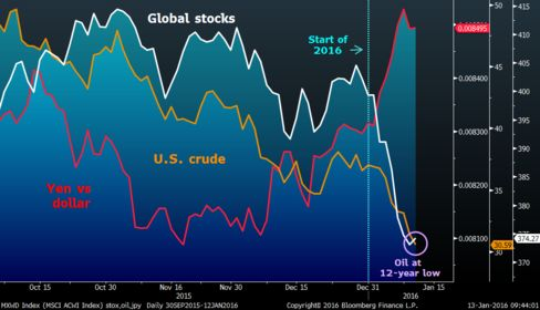 Oil's slide in 2016 has, along with angst over China, driven an equity slump, while bolstering demand for havens.