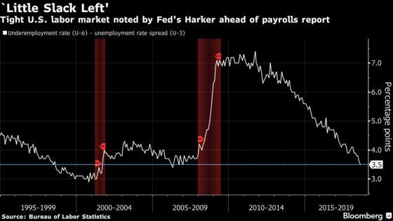 Fed's Harker Sees Limited Slack in U.S. Labor Market: Chart
