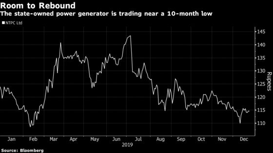 World's Top Rated Power Stock Seen Recovering From 10-Month Low