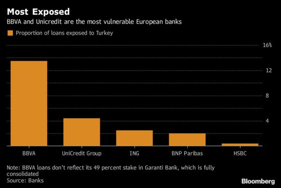 European Stocks Drop as Traders Rush Out of Banks on Turkey Risk