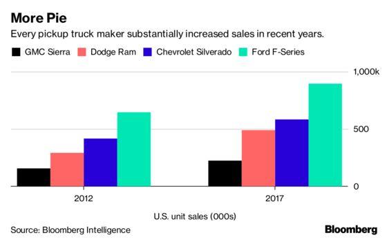Chevy Aims the New Silverado at Rich Urban Cowboys