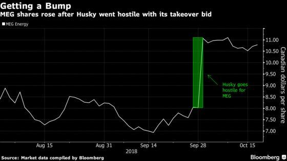 MEG Bidding War Begins After $2.3 Billion Husky Rejection