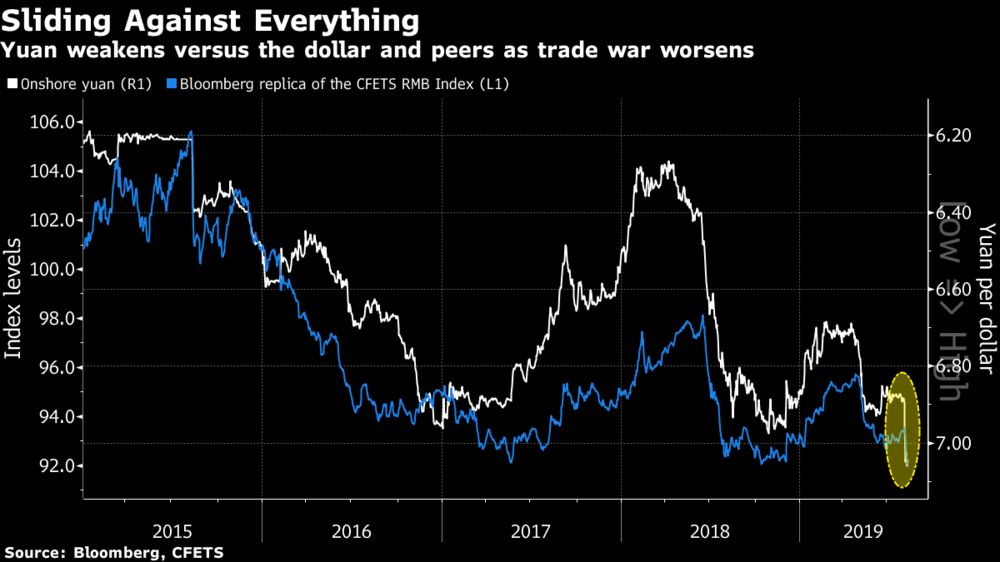 Trump's Assault Blunts China's Yuan Tool as Economy Slows - Bloomberg
